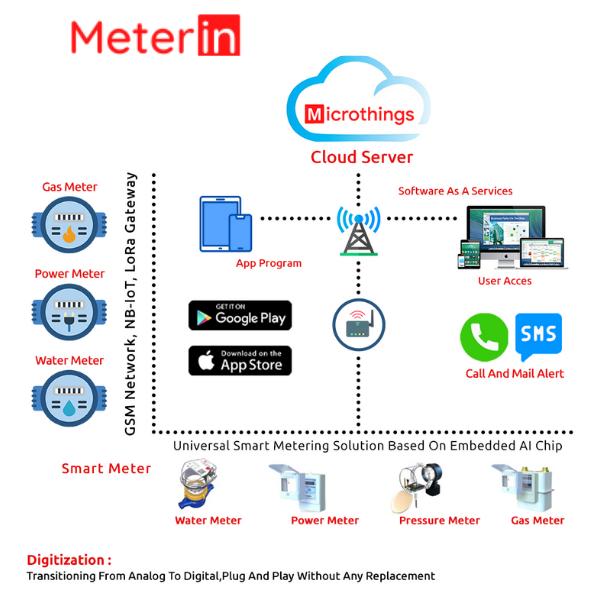 Meterin Platform